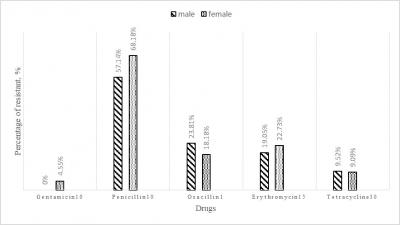 Figure 1: Percentage of Staphylococcus epidermidis resistance isolates towards each antibiotic drug for male and female subjects