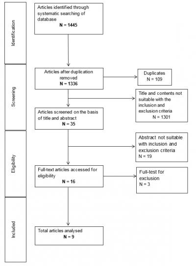 Figure 1:  Study selection flowchart of published articles between the year 2013 to 2019