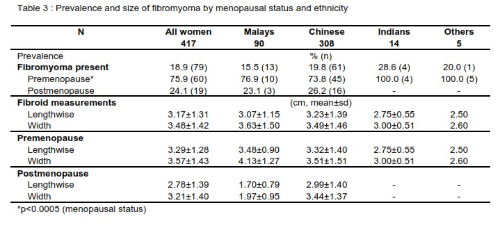 Normograms of Ovarian Volume, Uterine Size and Endometrial ...
