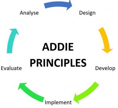 Iterative ADDIE Instructional Design Framework (Nordin et al. 2016)