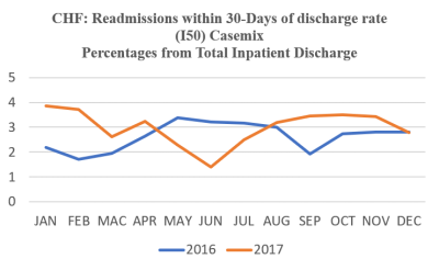 Figure 1: Percentages from total inpatient discharged due to congestive heart failure: readmissions within 30-days of discharge rate (I50) Casemix