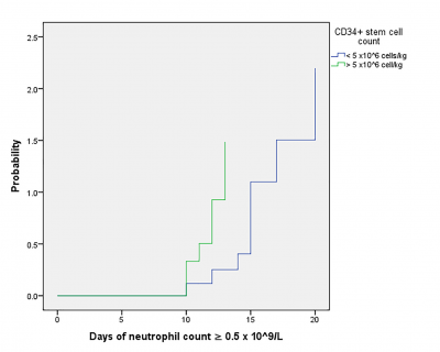 Figure 1: Kaplan-Meier cumulative probability curves demonstrating the time to neutrophil engraftment to ≥0.5x109/L versus CD34+ stem cell count infuse to allogeneic stem cell transplant patients
