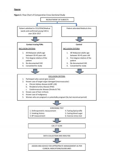 Figure 1: Flow chart of comparative cross-sectional study